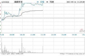 快讯海南自贸区异动拉升海航投资一度涨停封板