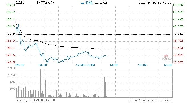 招银国际比亚迪控股重申买入评级目标价282港元