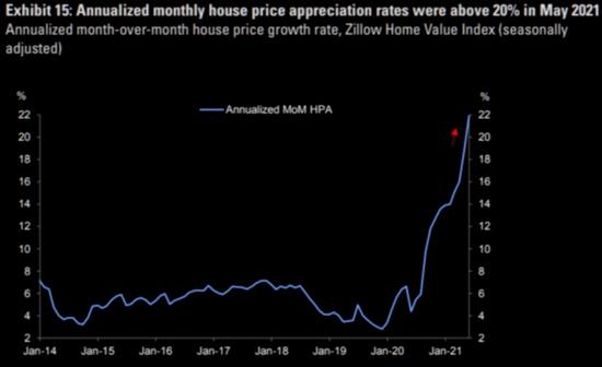 欧美房价创历史新高美国5月房价同比飙升23.6%