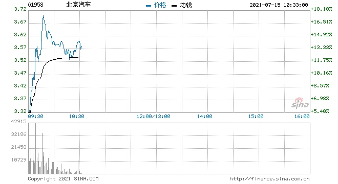 北京汽车急升逾15%报道称其确认拟回归A股主板上市