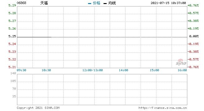 天福回购2万股涉资10.55万元