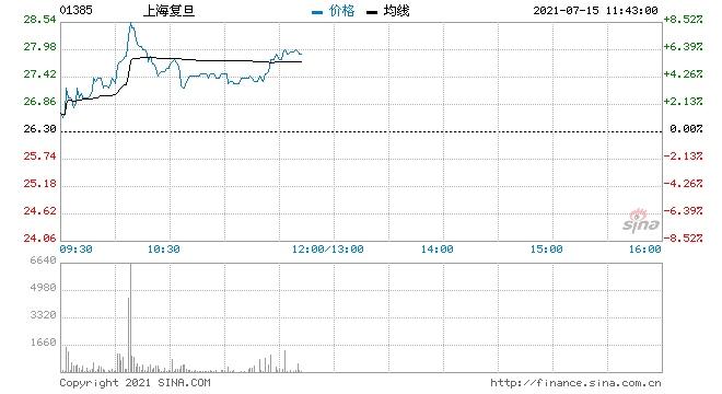 上海复旦涨超4%拟发行1.2亿股A股于科创板上市
