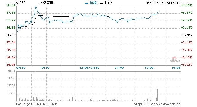 上海复旦创历史新高拟发行1.2亿股A股于科创板上市