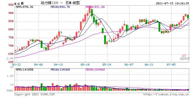 国投安信动力煤市场调控再升级ZC2109价格也不宜过分看空