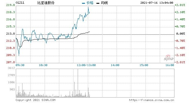 高盛比亚迪维持买入评级目标价微升至313港元