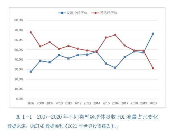 中国连续四年成为第二大外商直接投资国跨国公司超百万家