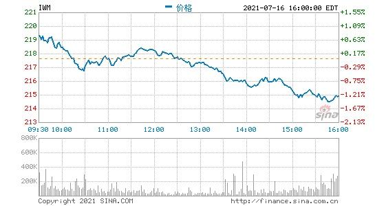 美股严重分歧华尔街8月中旬将修正逾10%